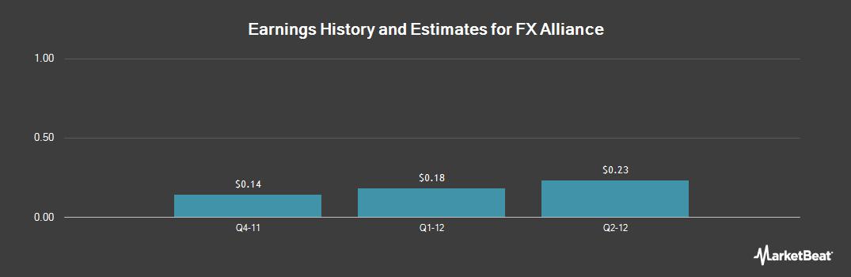 Earnings by Quarter for FX Alliance (OTCMKTS:FXAI)