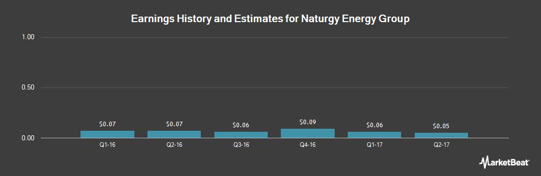 Earnings by Quarter for Gas Natural Sdg (OTCMKTS:GASNY)