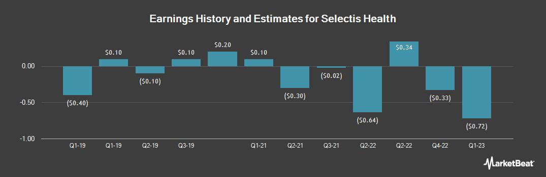 Earnings by Quarter for Global Healthcare REIT (OTCMKTS:GBCS)