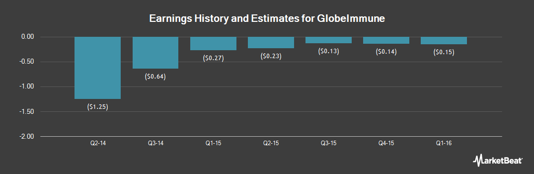 Earnings by Quarter for Globeimmune (OTCMKTS:GBIM)