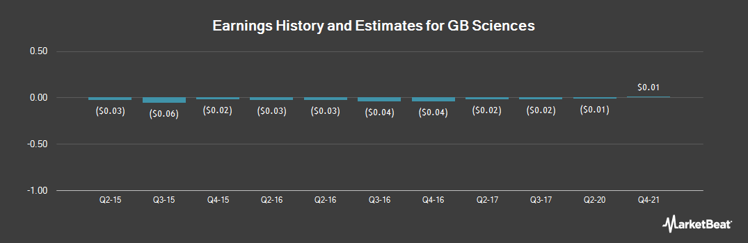 Earnings by Quarter for GB Sciences (OTCMKTS:GBLX)