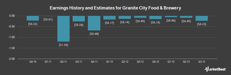 Earnings by Quarter for Granite City Food & Brewery (OTCMKTS:GCFB)