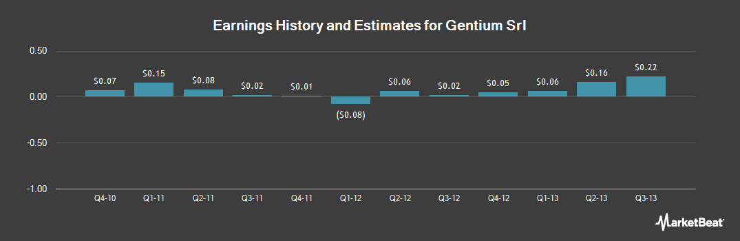 Earnings by Quarter for Gentium Srl (OTCMKTS:GENTY)