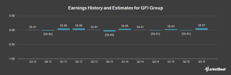 Earnings by Quarter for GFI Group (OTCMKTS:GFIG)