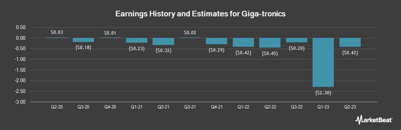 Earnings by Quarter for Giga-tronics (OTCMKTS:GIGA)