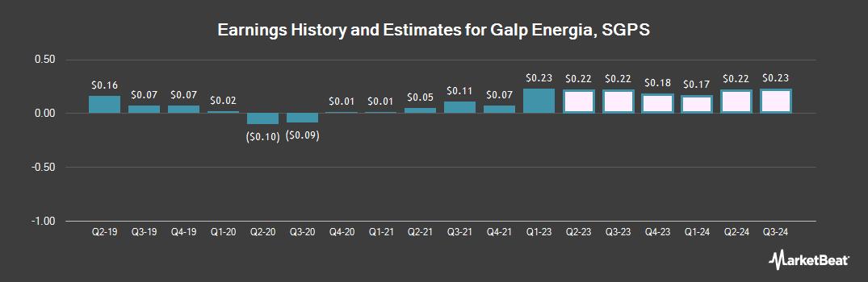 Earnings by Quarter for Galp Energia Sgps (OTCMKTS:GLPEY)