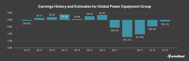 Earnings by Quarter for Global Power Equipment Gr (OTCMKTS:GLPW)