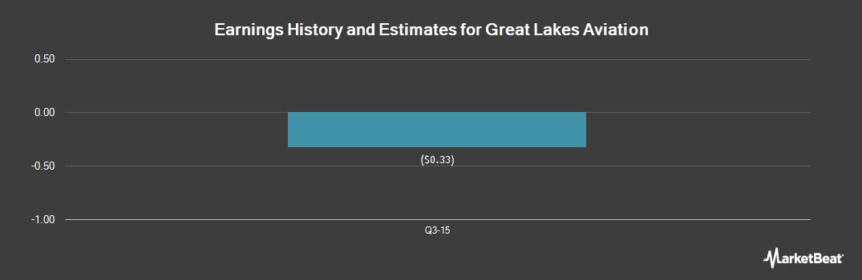 Earnings by Quarter for Great Lakes Aviation (OTCMKTS:GLUX)