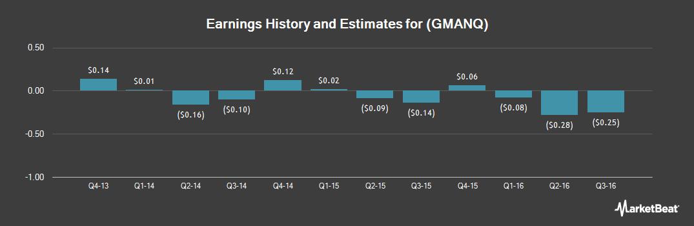 Earnings by Quarter for Gordmans Stores (OTCMKTS:GMANQ)