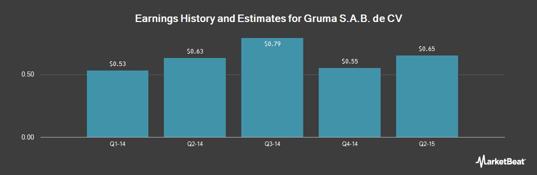 Earnings by Quarter for Gruma (OTCMKTS:GMKYY)