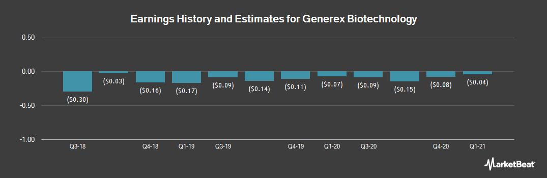 Earnings by Quarter for Generex Biotechnology (OTCMKTS:GNBT)