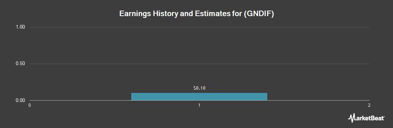 Earnings by Quarter for Gendis (OTCMKTS:GNDIF)