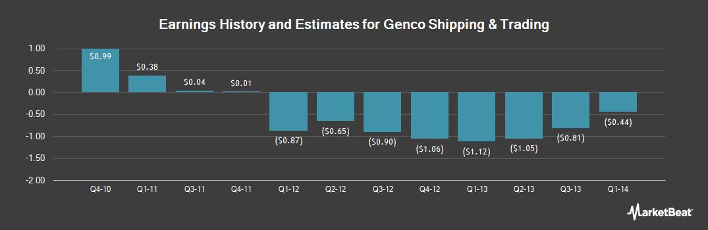 Earnings by Quarter for Genco Shipping & Trading (OTCMKTS:GNKOQ)