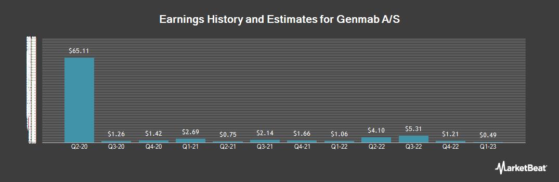 Earnings by Quarter for Genmab As (OTCMKTS:GNMSF)