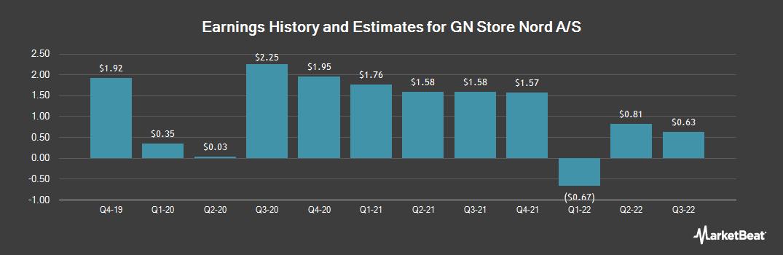Earnings by Quarter for Gn Store Nord (OTCMKTS:GNNDY)