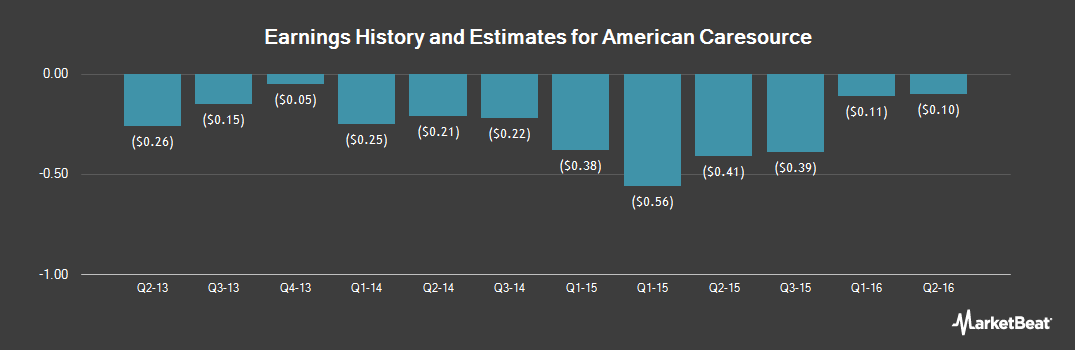 Earnings by Quarter for American Caresource (OTCMKTS:GNOW)