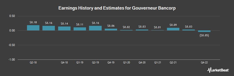 Earnings by Quarter for Gouverneur Bancorp (OTCMKTS:GOVB)