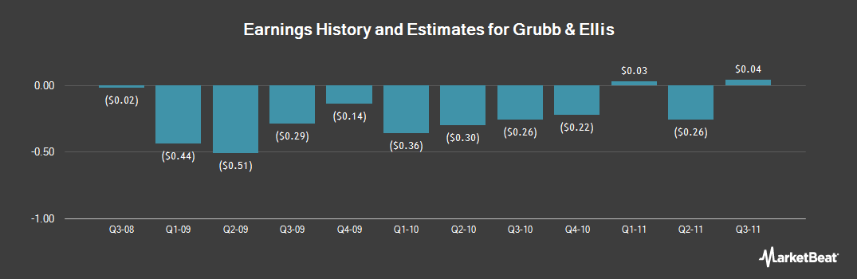 Earnings by Quarter for Grubb & Ellis (OTCMKTS:GRBEQ)