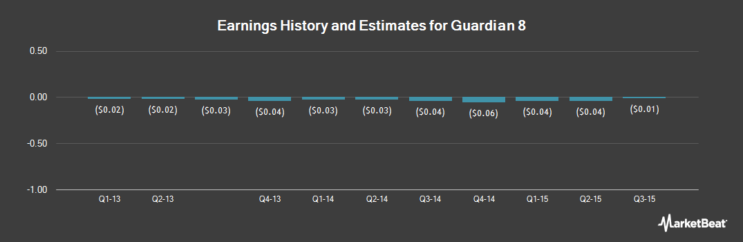Earnings by Quarter for Guardian 8 Holdings (OTCMKTS:GRDH)