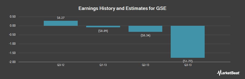 Earnings by Quarter for GSE Holding (OTCMKTS:GSEH)
