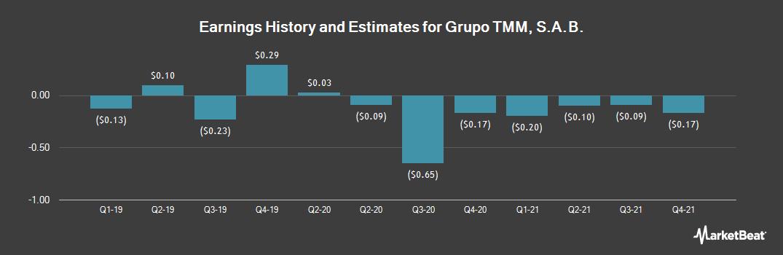 Earnings by Quarter for Grupo TMM SAB (OTCMKTS:GTMAY)