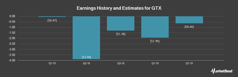 Earnings by Quarter for GTX (OTCMKTS:GTXO)