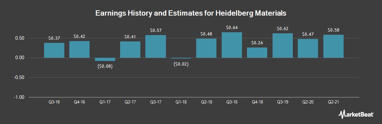 Earnings by Quarter for HeidelbergCement AG (OTCMKTS:HDELY)
