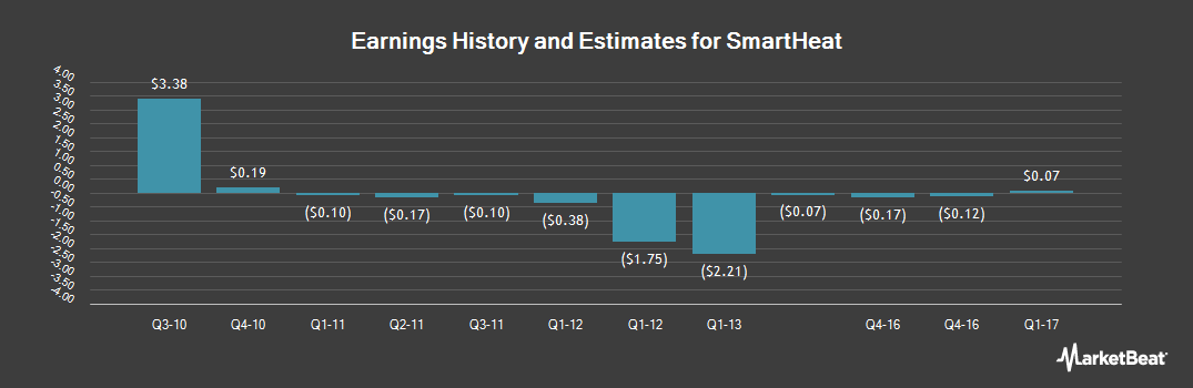 Earnings by Quarter for SmartHeat (OTCMKTS:HEAT)