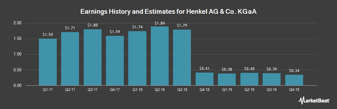 Earnings by Quarter for Henkel AG & Co. (OTCMKTS:HENKY)