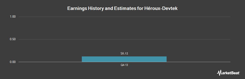 Earnings by Quarter for HEROUX-DEVTEK (OTCMKTS:HERXF)