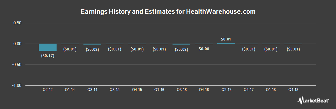 Earnings by Quarter for HealthWarehouse.com (OTCMKTS:HEWA)