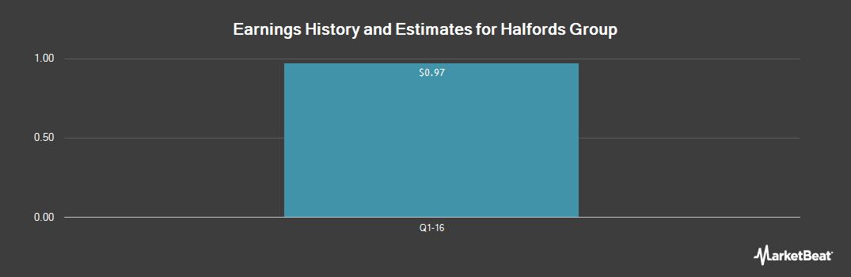 Earnings by Quarter for Halfords (OTCMKTS:HLFDY)
