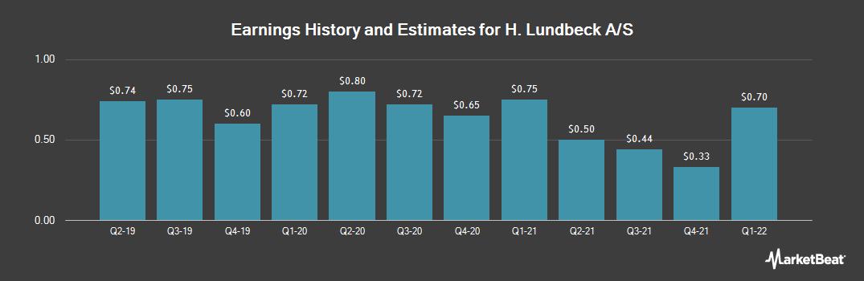 Earnings by Quarter for Lundbeck (OTCMKTS:HLUYY)