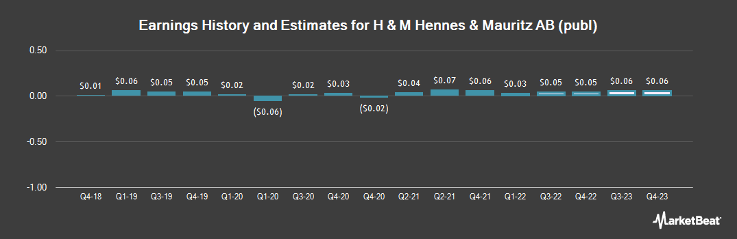Earnings by Quarter for Hennes & Mauritz AB (OTCMKTS:HNNMY)