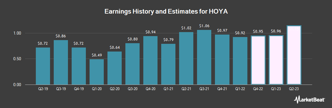 Earnings by Quarter for Hoya Corp. (OTCMKTS:HOCPY)