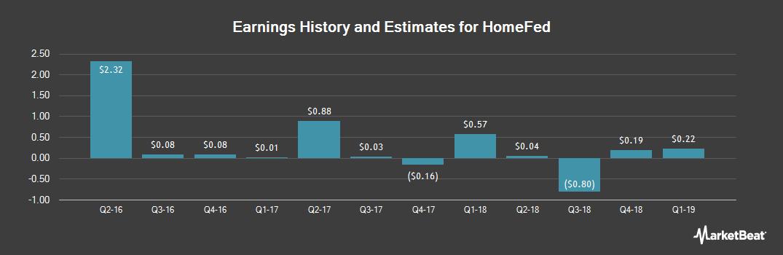 Earnings by Quarter for HomeFed (OTCMKTS:HOFD)