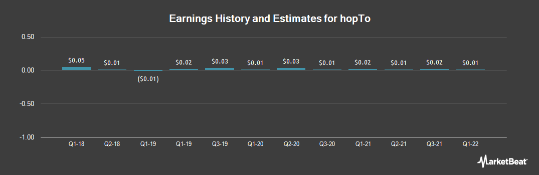 Earnings by Quarter for Hopto (OTCMKTS:HPTO)