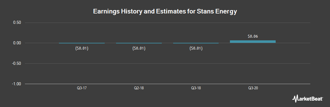 Earnings by Quarter for Stans Energy (OTCMKTS:HREEF)