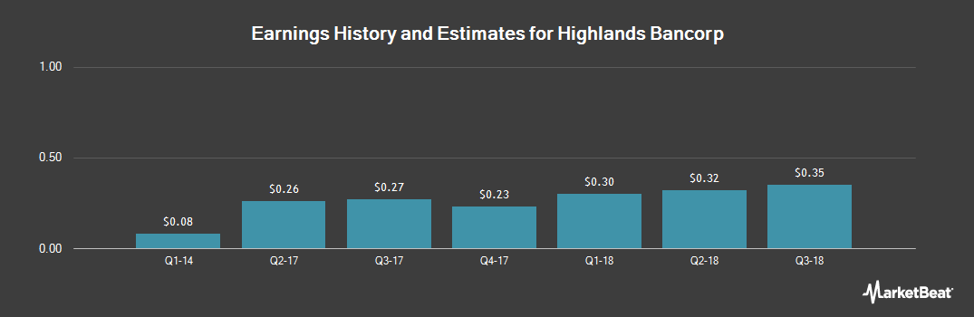 Earnings by Quarter for Highlands Bancorp (OTCMKTS:HSBK)
