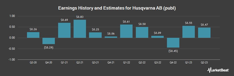 Earnings by Quarter for Husqvarna (OTCMKTS:HSQVY)