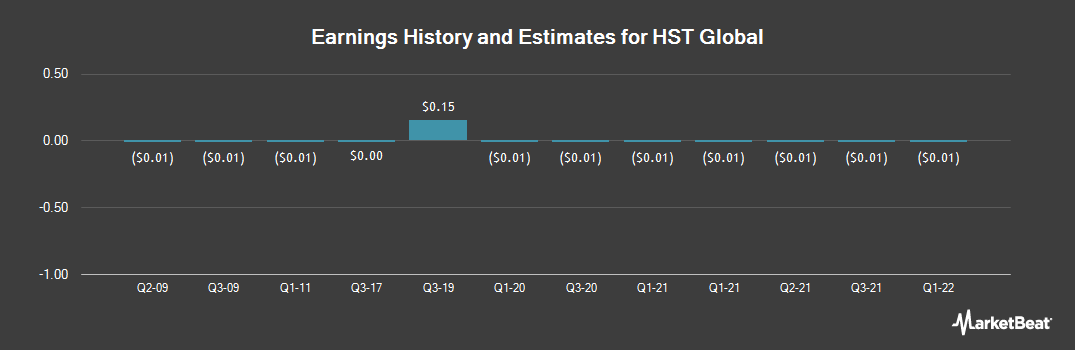 Earnings by Quarter for HST Global (OTCMKTS:HSTC)