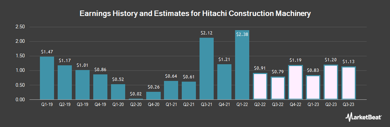 Earnings by Quarter for Hitachi Const Mach (OTCMKTS:HTCMY)