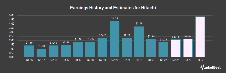 Earnings by Quarter for Hitachi (OTCMKTS:HTHIY)