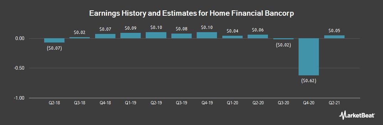 Earnings by Quarter for Home Financial Bancorp (OTCMKTS:HWEN)