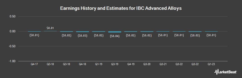 Earnings by Quarter for IBC Advanced Alloys (OTCMKTS:IAALF)
