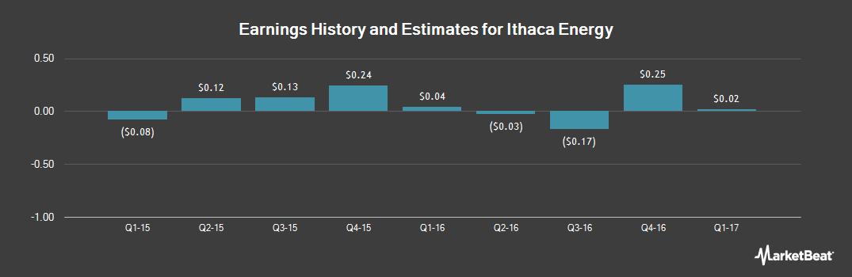 Earnings by Quarter for Ithaca Energy (OTCMKTS:IACAF)