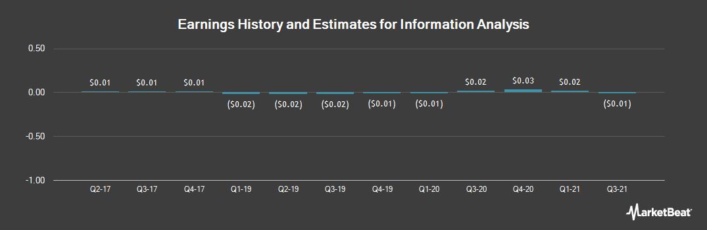 Earnings by Quarter for Information Analysis (OTCMKTS:IAIC)