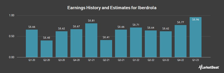 Earnings by Quarter for Iberdrola (OTCMKTS:IBDRY)