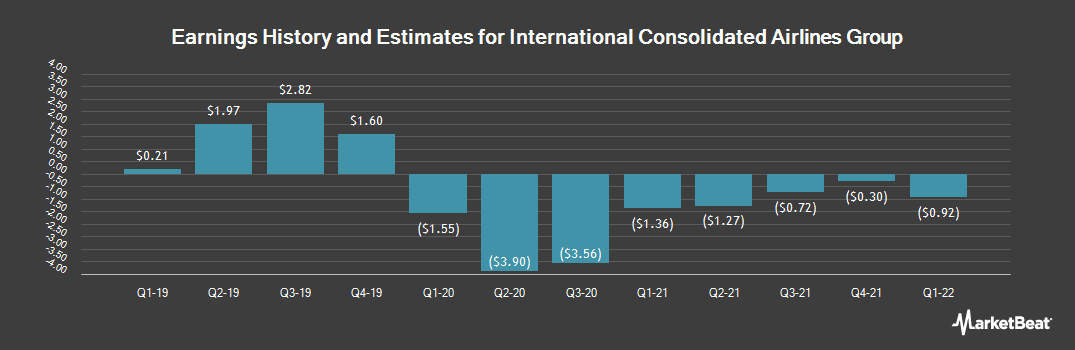 Earnings by Quarter for International Consolidated Airlines Group SA (OTCMKTS:ICAGY)