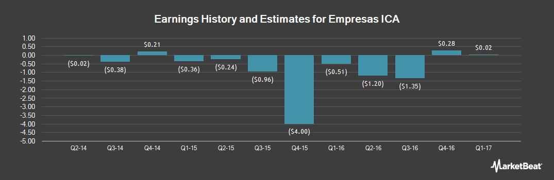 Earnings by Quarter for Empresas ICA SAB de CV (OTCMKTS:ICAYY)